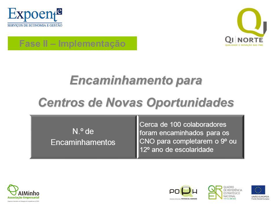 Fase II – Implementação Encaminhamento para Centros de Novas Oportunidades N.º de Encaminhamentos Cerca de 100 colaboradores foram encaminhados para o