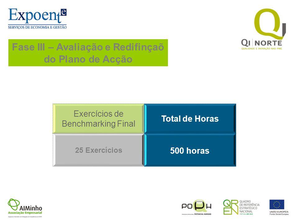 Fase III – Avaliação e Redifinçaõ do Plano de Acção Exercícios de Benchmarking Final Total de Horas 25 Exercícios 500 horas