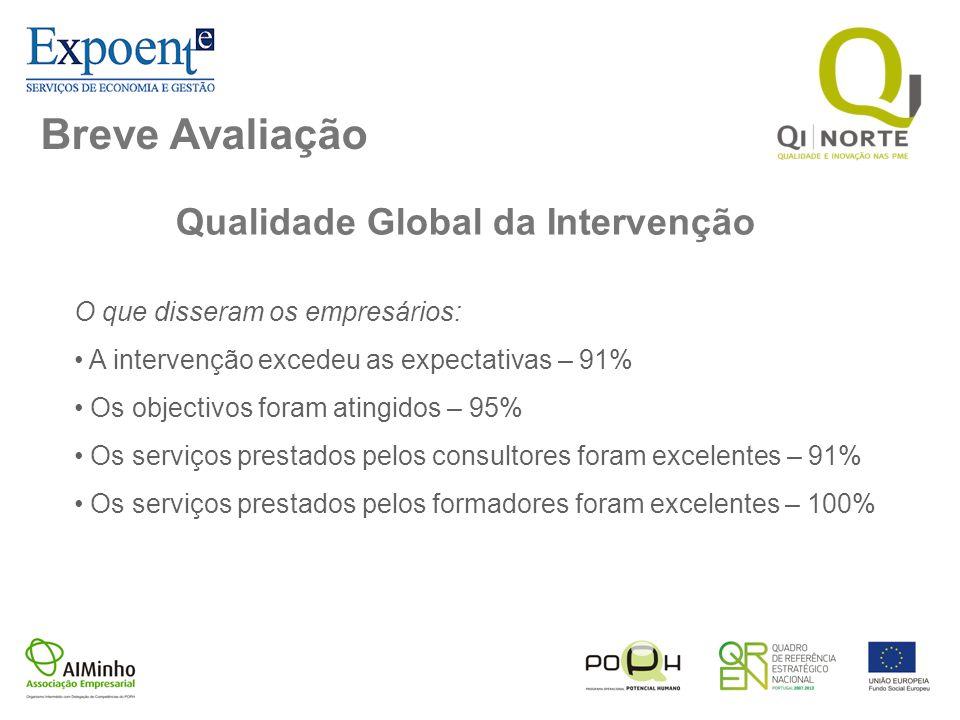 Breve Avaliação Qualidade Global da Intervenção O que disseram os empresários: A intervenção excedeu as expectativas – 91% Os objectivos foram atingid