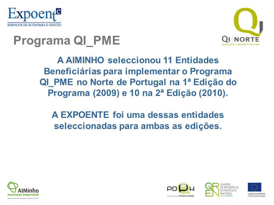 Programa QI_PME A AIMINHO seleccionou 11 Entidades Beneficiárias para implementar o Programa QI_PME no Norte de Portugal na 1ª Edição do Programa (200