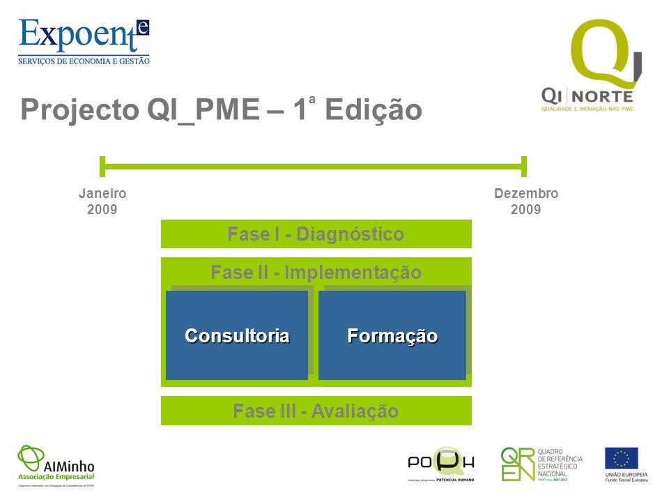 Projecto QI_PME – 1 ª Edição Janeiro 2009 Dezembro 2009 Fase I - Diagnóstico Fase III - Avaliação Fase II - Implementação ConsultoriaConsultoriaFormaç