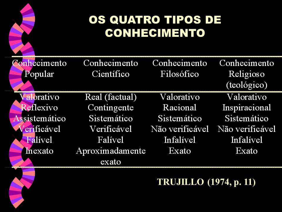 OS QUATRO TIPOS DE CONHECIMENTO TRUJILLO (1974, p. 11)