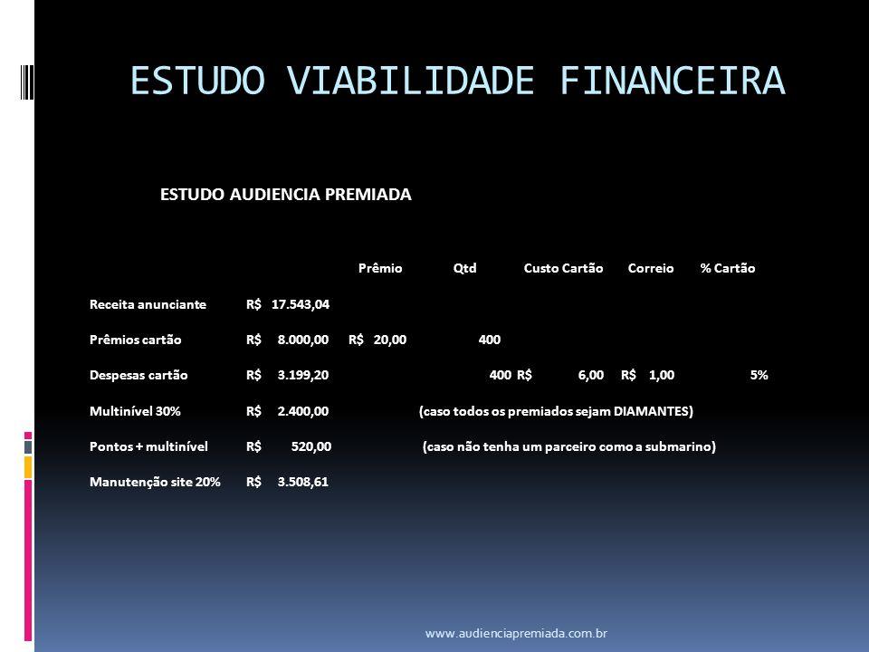 ESTUDO VIABILIDADE FINANCEIRA ESTUDO AUDIENCIA PREMIADA PrêmioQtdCusto CartãoCorreio% Cartão Receita anunciante R$ 17.543,04 Prêmios cartão R$ 8.000,0
