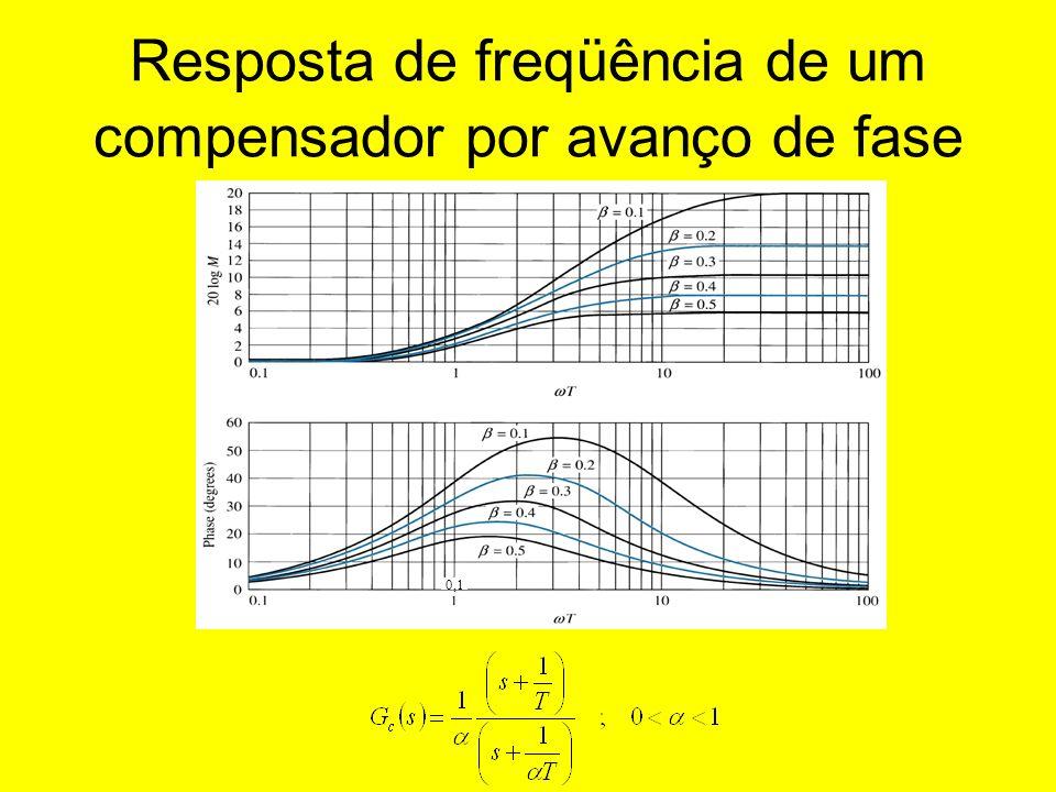 Resposta de freqüência de um compensador por avanço de fase 0,1