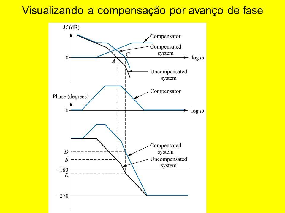 Visualizando a compensação por avanço de fase
