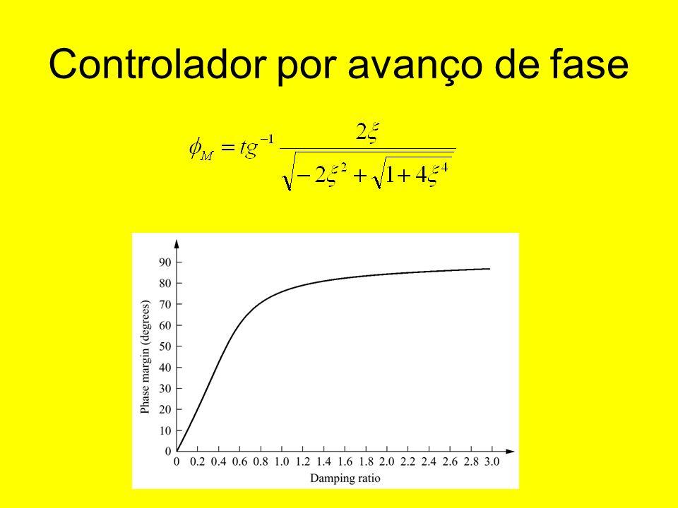 Exemplo Cuja margem de fase vale: Como a margem de fase requerida é dada por: Temos: Precisamos então de: