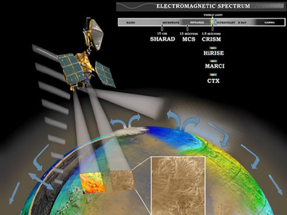 Durante a órbita de inserção e na reentrada, a configuração da sonda é semelhante com a configuração de cruzeiro, exceptuando que a antena de alto gan