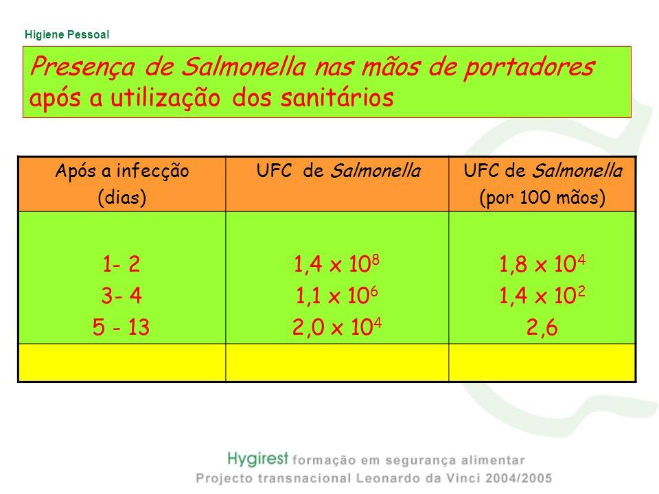 Higiene Pessoal Presença de Salmonella nas mãos de portadores após a utilização dos sanitários Após a infecção (dias) UFC de Salmonella (por 100 mãos)