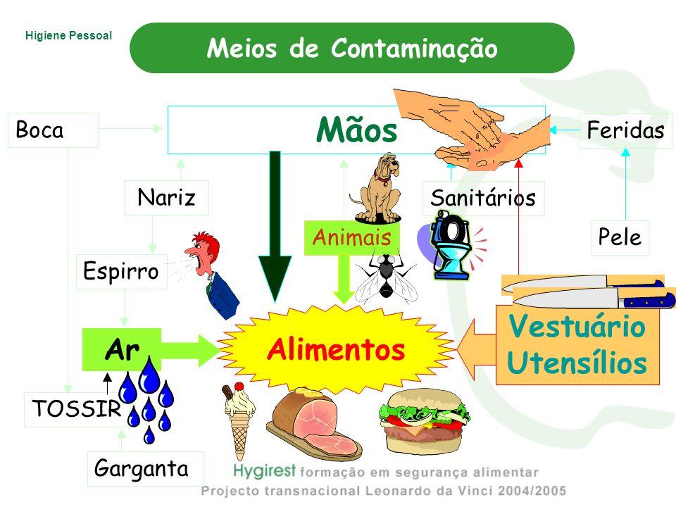 Higiene Pessoal Nariz Alimentos Ar Garganta TOSSIR Espirro Sanitários AnimaisBoca Pele Feridas Mãos Vestuário Utensílios Meios de Contaminação
