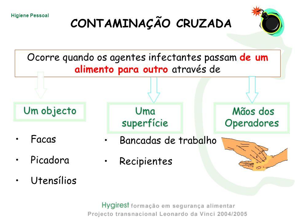 Higiene Pessoal Um objecto Uma superfície Mãos dos Mãos dosOperadores Facas Picadora Utensílios Bancadas de trabalho Recipientes Ocorre quando os agen