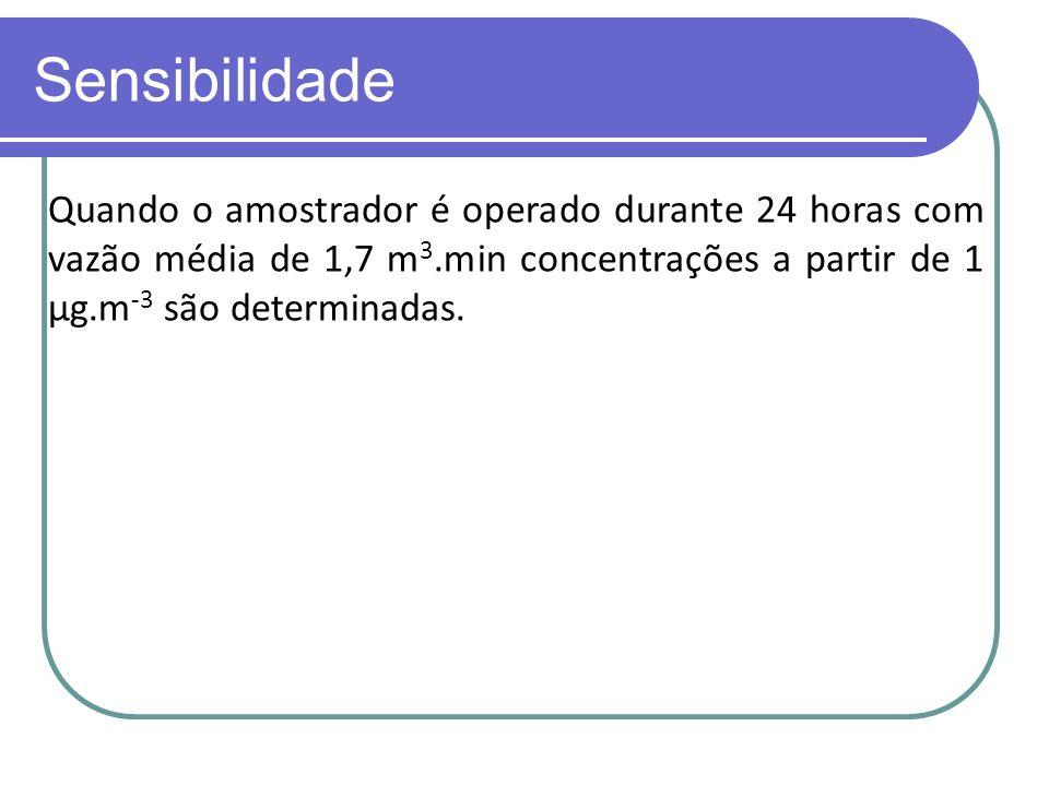 Sensibilidade Quando o amostrador é operado durante 24 horas com vazão média de 1,7 m 3.min concentrações a partir de 1 μg.m -3 são determinadas.