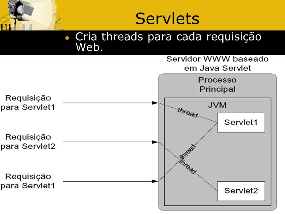 3/5/20148 Servlets Cria threads para cada requisição Web.