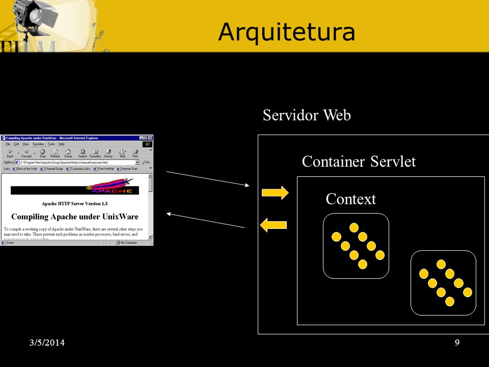 3/5/20149 Arquitetura Servidor Web Container Servlet Context
