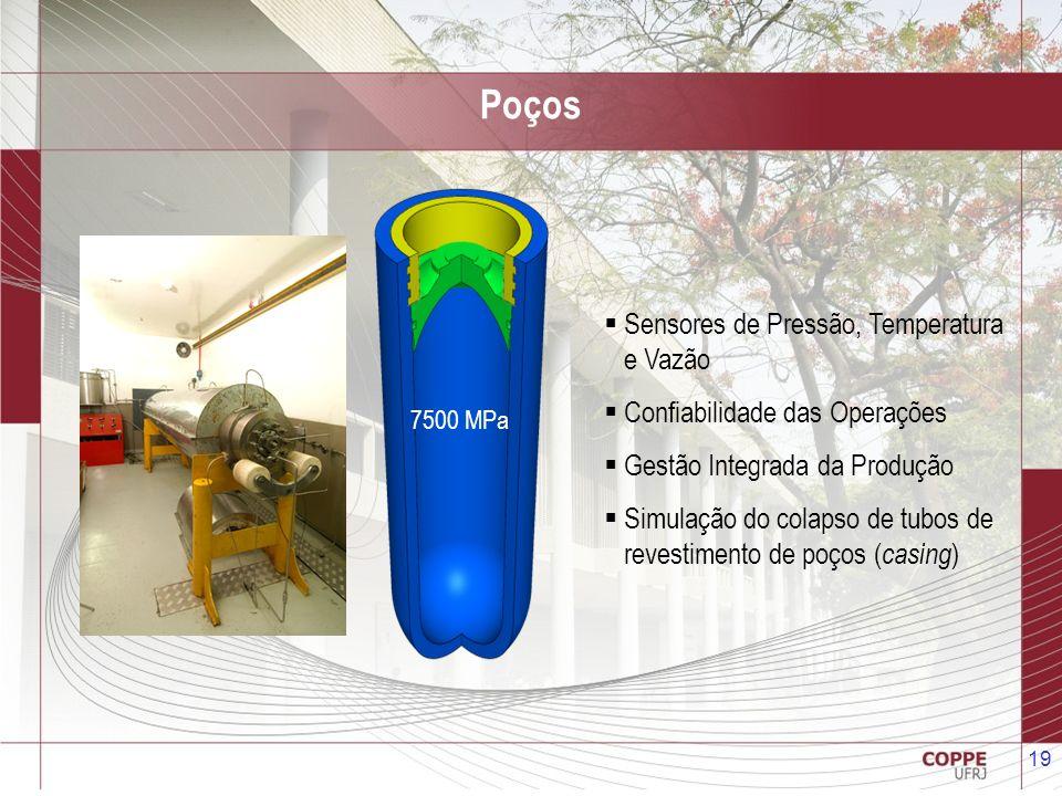 19 Sensores de Pressão, Temperatura e Vazão Confiabilidade das Operações Gestão Integrada da Produção Simulação do colapso de tubos de revestimento de