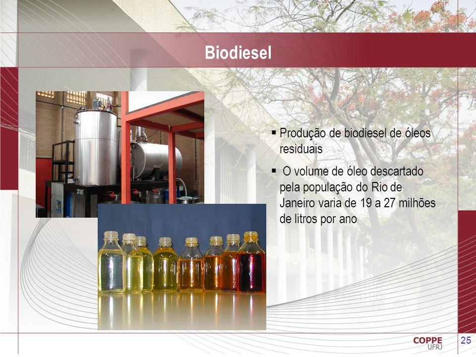 25 Produção de biodiesel de óleos residuais O volume de óleo descartado pela população do Rio de Janeiro varia de 19 a 27 milhões de litros por ano Bi