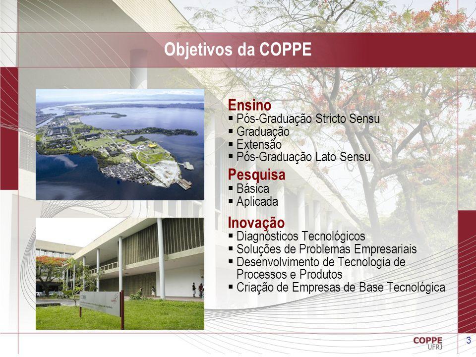 3 Objetivos da COPPE Ensino Pós-Graduação Stricto Sensu Graduação Extensão Pós-Graduação Lato Sensu Pesquisa Básica Aplicada Inovação Diagnósticos Tec