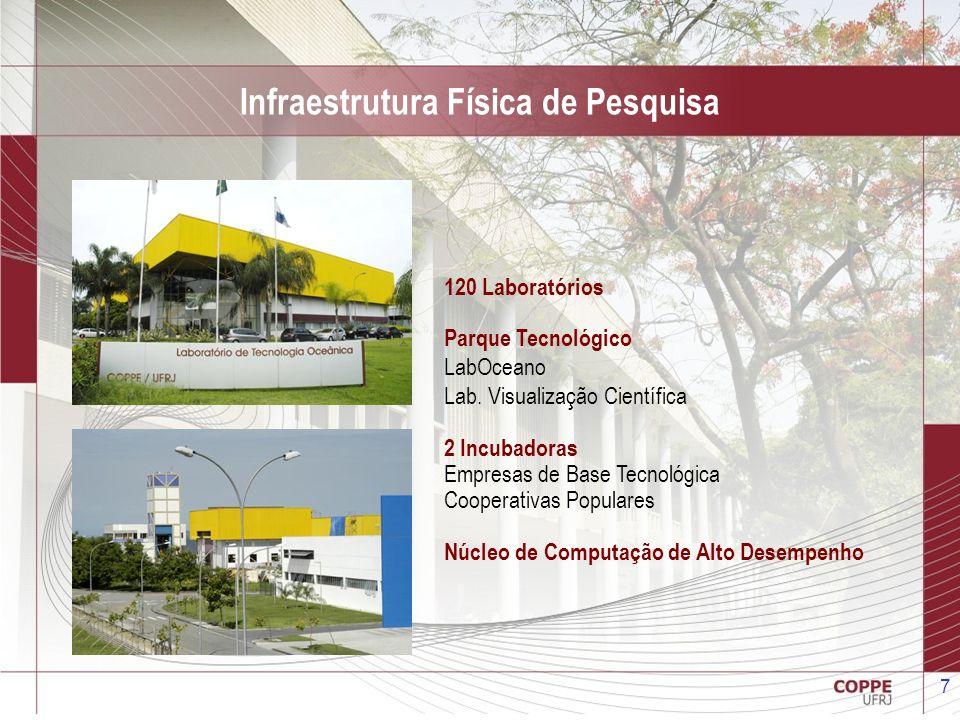 7 120 Laboratórios Parque Tecnológico LabOceano Lab. Visualização Científica 2 Incubadoras Empresas de Base Tecnológica Cooperativas Populares Núcleo