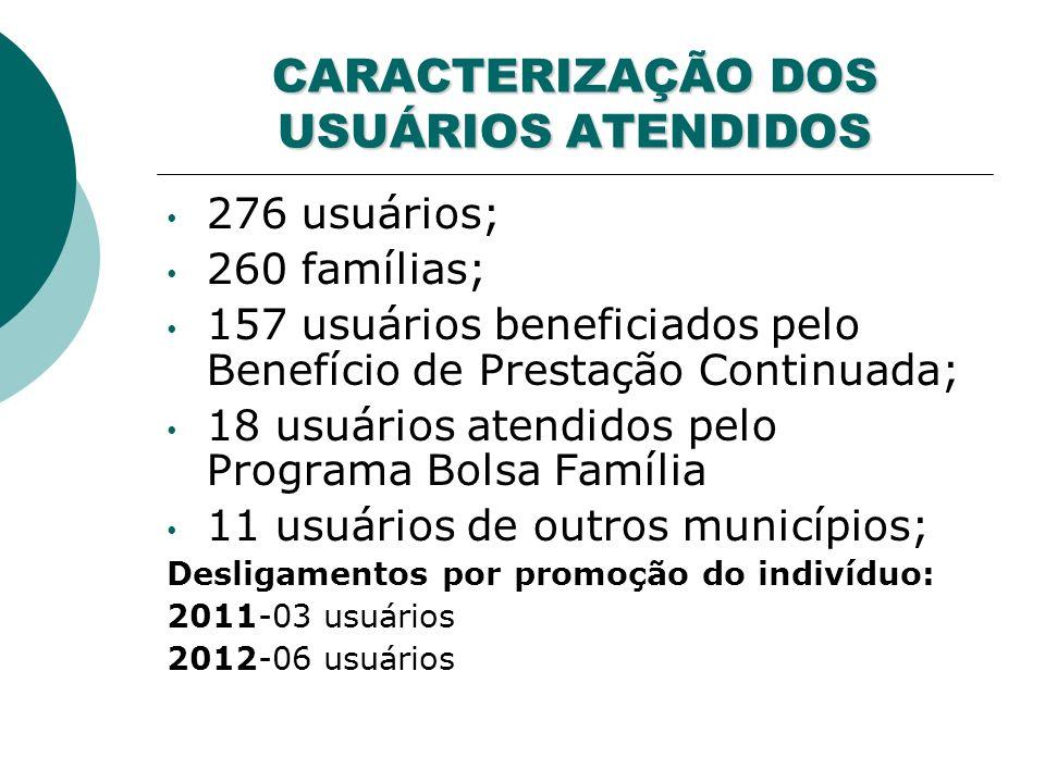 CARACTERIZAÇÃO DOS USUÁRIOS ATENDIDOS 276 usuários; 260 famílias; 157 usuários beneficiados pelo Benefício de Prestação Continuada; 18 usuários atendidos pelo Programa Bolsa Família 11 usuários de outros municípios; Desligamentos por promoção do indivíduo: 2011-03 usuários 2012-06 usuários