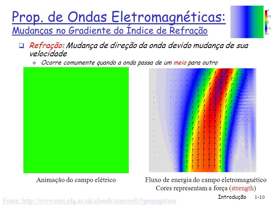 Introdução1-10 Prop. de Ondas Eletromagnéticas: Mudanças no Gradiente do Índice de Refração Refração: Mudança de direção da onda devido mudança de sua