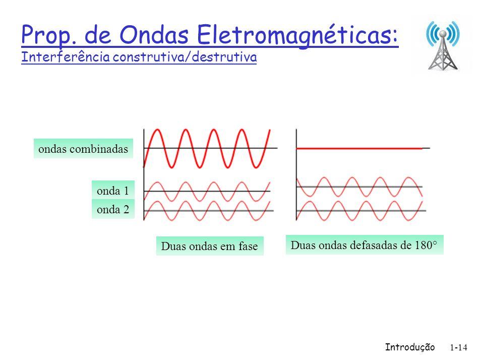 Introdução1-14 Prop. de Ondas Eletromagnéticas: Interferência construtiva/destrutiva Duas ondas em fase Duas ondas defasadas de 180° onda 1 onda 2 ond