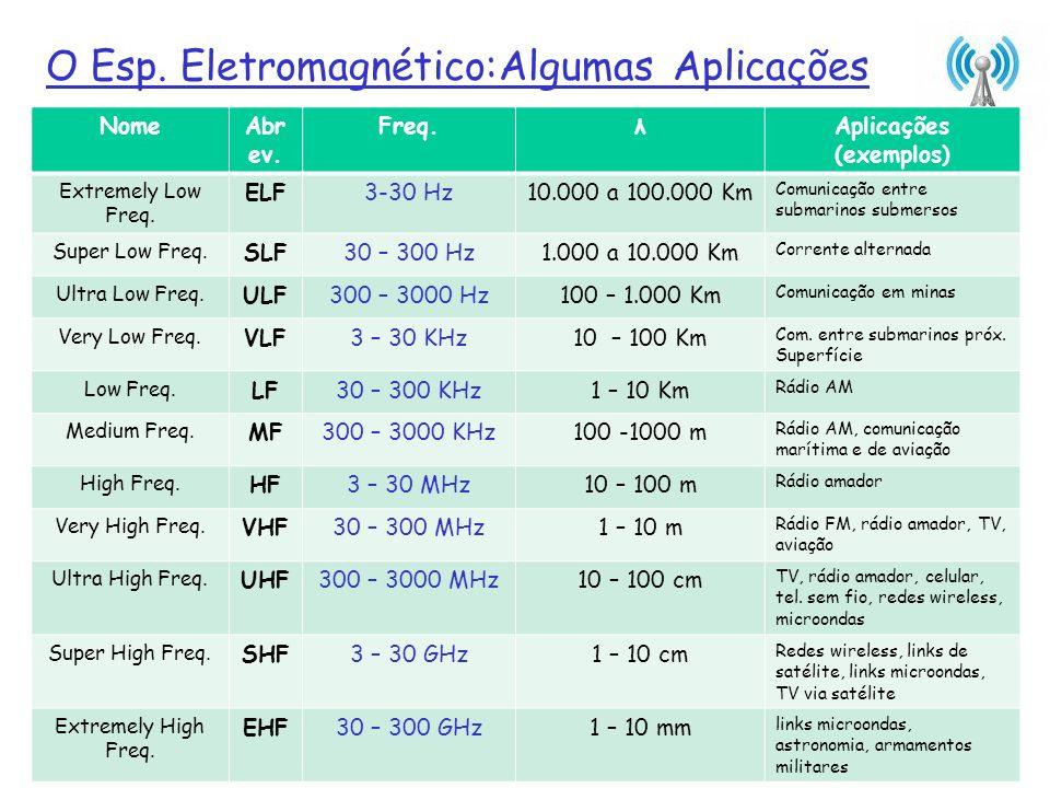 Introdução1-19 O Esp. Eletromagnético:Algumas Aplicações NomeAbr ev. Freq.λAplicações (exemplos) Extremely Low Freq. ELF3-30 Hz10.000 a 100.000 Km Com