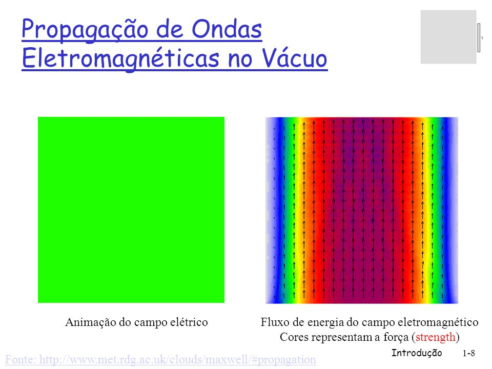 Introdução1-8 Propagação de Ondas Eletromagnéticas no Vácuo Animação do campo elétrico Fluxo de energia do campo eletromagnético Cores representam a f