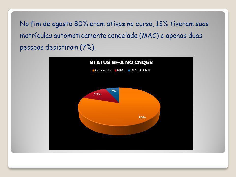 No fim de agosto 80% eram ativos no curso, 13% tiveram suas matrículas automaticamente cancelada (MAC) e apenas duas pessoas desistiram (7%).