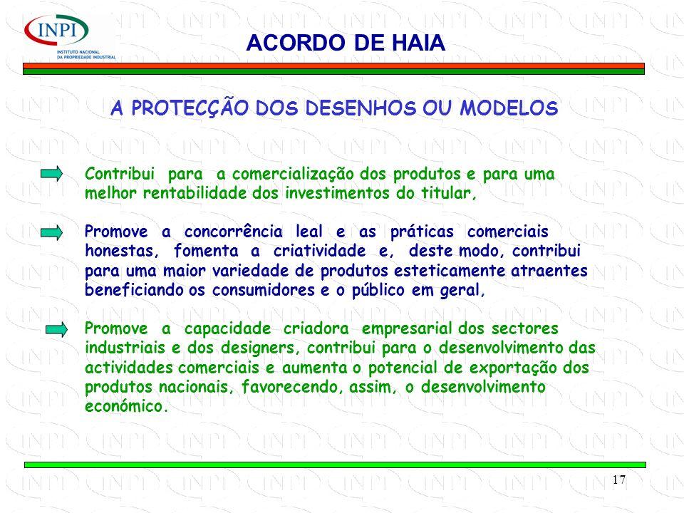 17 A PROTECÇÃO DOS DESENHOS OU MODELOS ACORDO DE HAIA Contribui para a comercialização dos produtos e para uma melhor rentabilidade dos investimentos do titular, Promove a concorrência leal e as práticas comerciais honestas, fomenta a criatividade e, deste modo, contribui para uma maior variedade de produtos esteticamente atraentes beneficiando os consumidores e o público em geral, Promove a capacidade criadora empresarial dos sectores industriais e dos designers, contribui para o desenvolvimento das actividades comerciais e aumenta o potencial de exportação dos produtos nacionais, favorecendo, assim, o desenvolvimento económico.