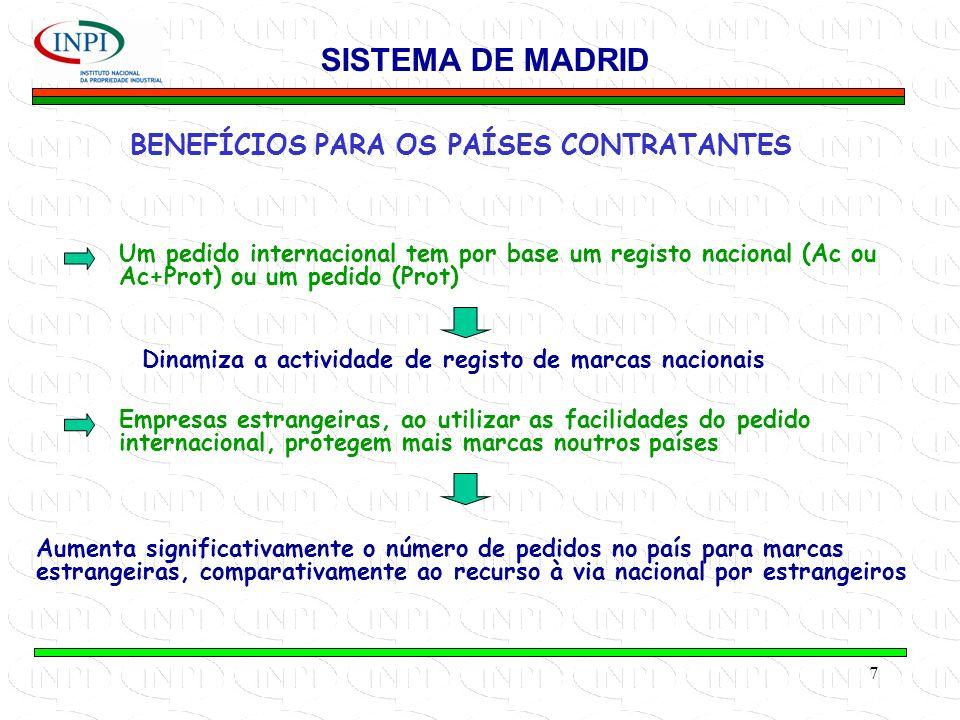 7 BENEFÍCIOS PARA OS PAÍSES CONTRATANTES SISTEMA DE MADRID Um pedido internacional tem por base um registo nacional (Ac ou Ac+Prot) ou um pedido (Prot) Dinamiza a actividade de registo de marcas nacionais Empresas estrangeiras, ao utilizar as facilidades do pedido internacional, protegem mais marcas noutros países Aumenta significativamente o número de pedidos no país para marcas estrangeiras, comparativamente ao recurso à via nacional por estrangeiros