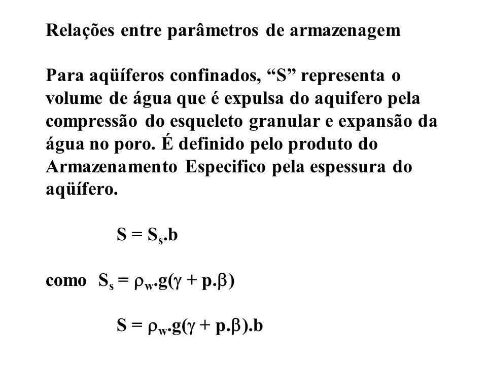 Relações entre parâmetros de armazenagem Para aqüíferos confinados, S representa o volume de água que é expulsa do aquifero pela compressão do esquele