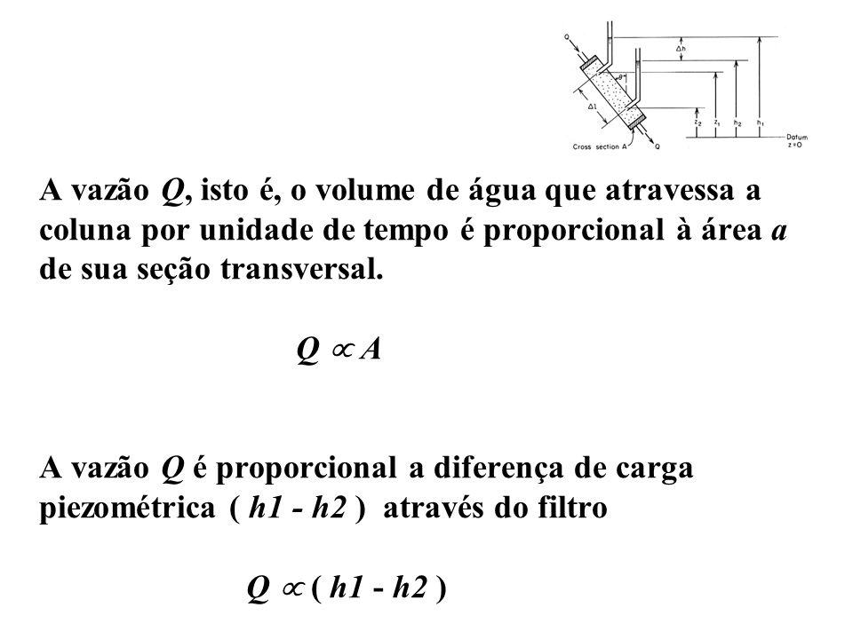 A vazão Q, isto é, o volume de água que atravessa a coluna por unidade de tempo é proporcional à área a de sua seção transversal. Q A A vazão Q é prop