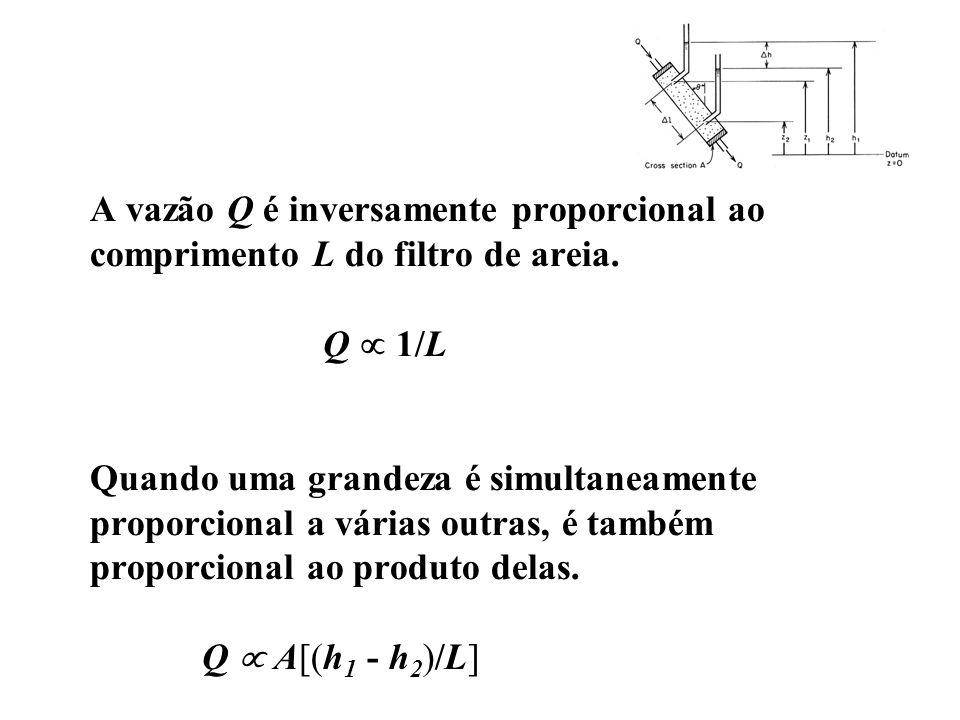 A vazão Q é inversamente proporcional ao comprimento L do filtro de areia. Q 1/L Quando uma grandeza é simultaneamente proporcional a várias outras, é