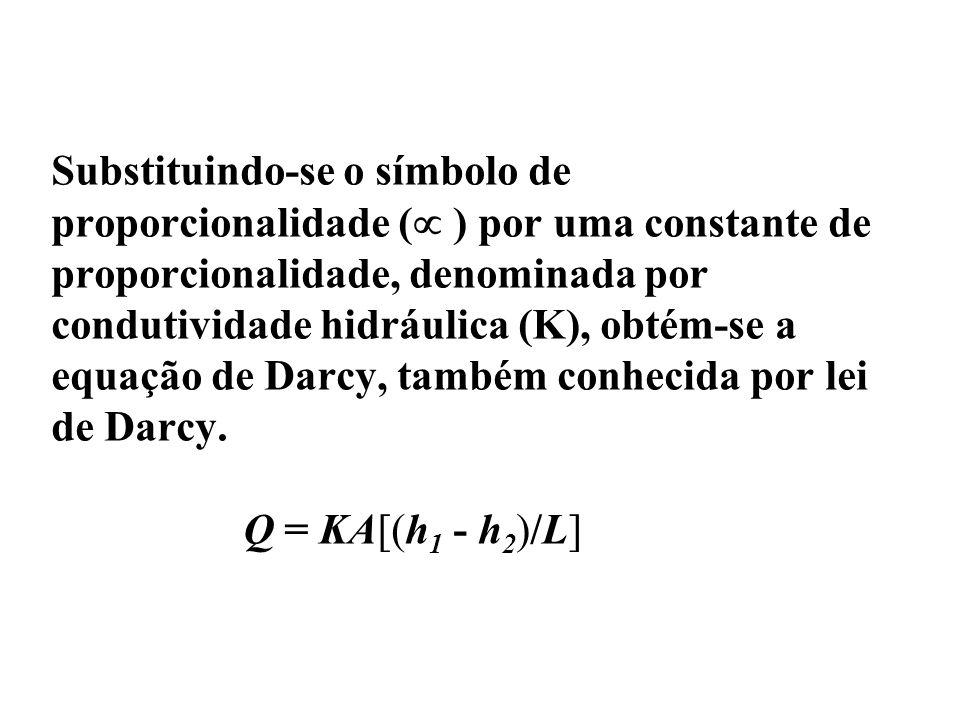 Substituindo-se o símbolo de proporcionalidade ( ) por uma constante de proporcionalidade, denominada por condutividade hidráulica (K), obtém-se a equ
