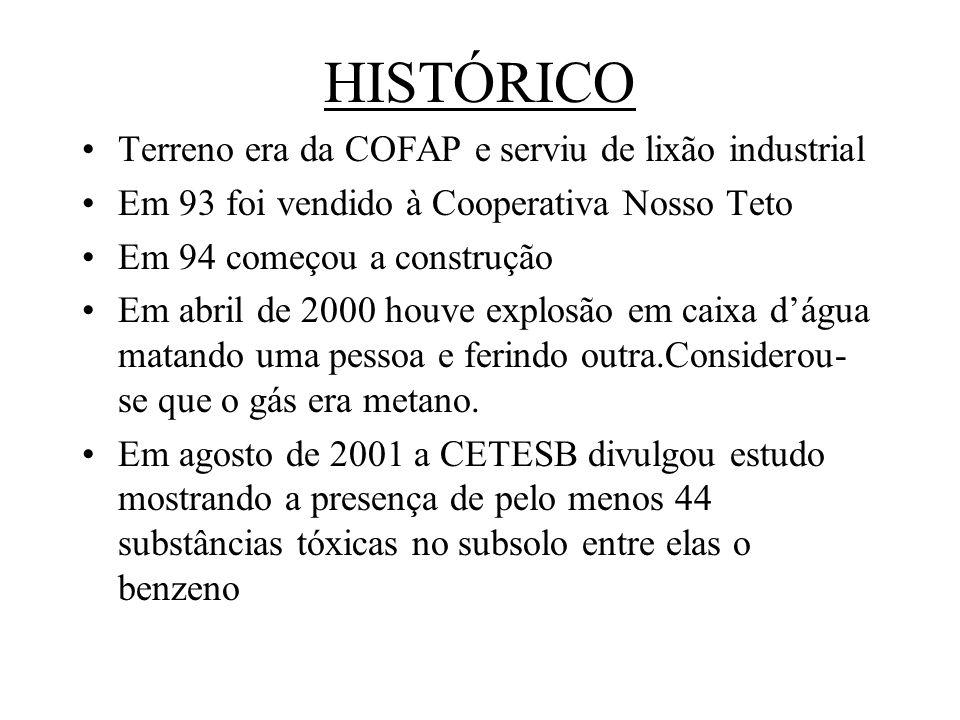 HISTÓRICO Terreno era da COFAP e serviu de lixão industrial Em 93 foi vendido à Cooperativa Nosso Teto Em 94 começou a construção Em abril de 2000 hou
