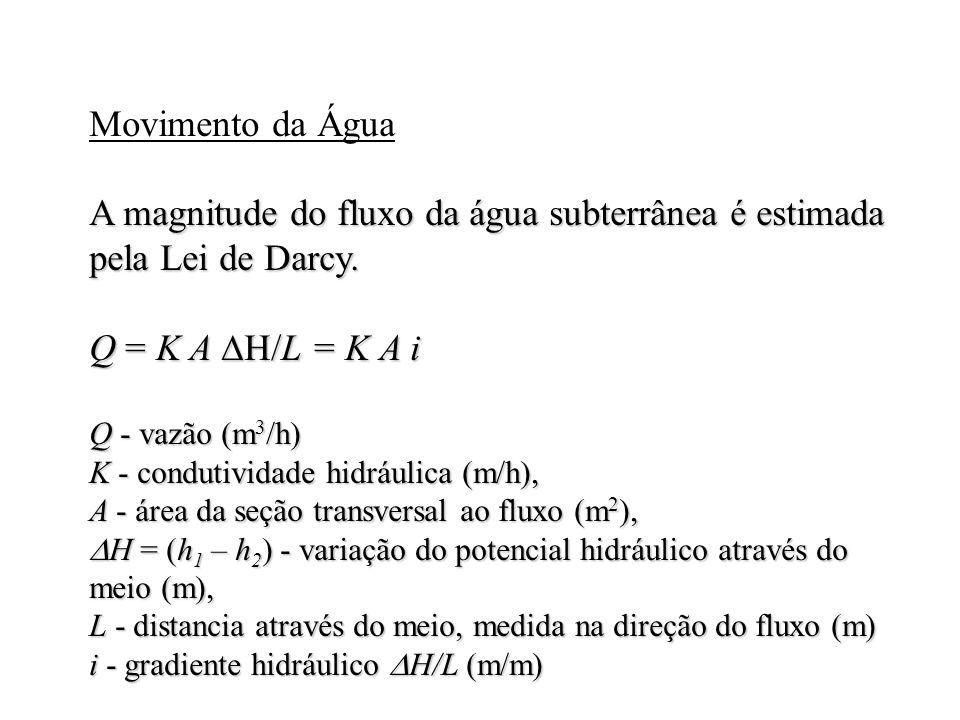 Movimento da Água A magnitude do fluxo da água subterrânea é estimada pela Lei de Darcy. Q = K A H/L= K A i Q = K A H/L = K A i Q - vazão (m 3 /h) K -