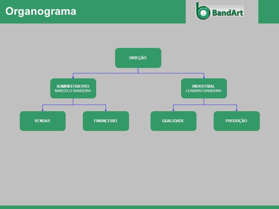 Organograma DIREÇÃO ADMINISTRATIVO MARCELO BANDEIRA INDUSTRIAL LEANDRO BANDEIRA VENDASFINANCEIROQUALIDADEPRODUÇÃO