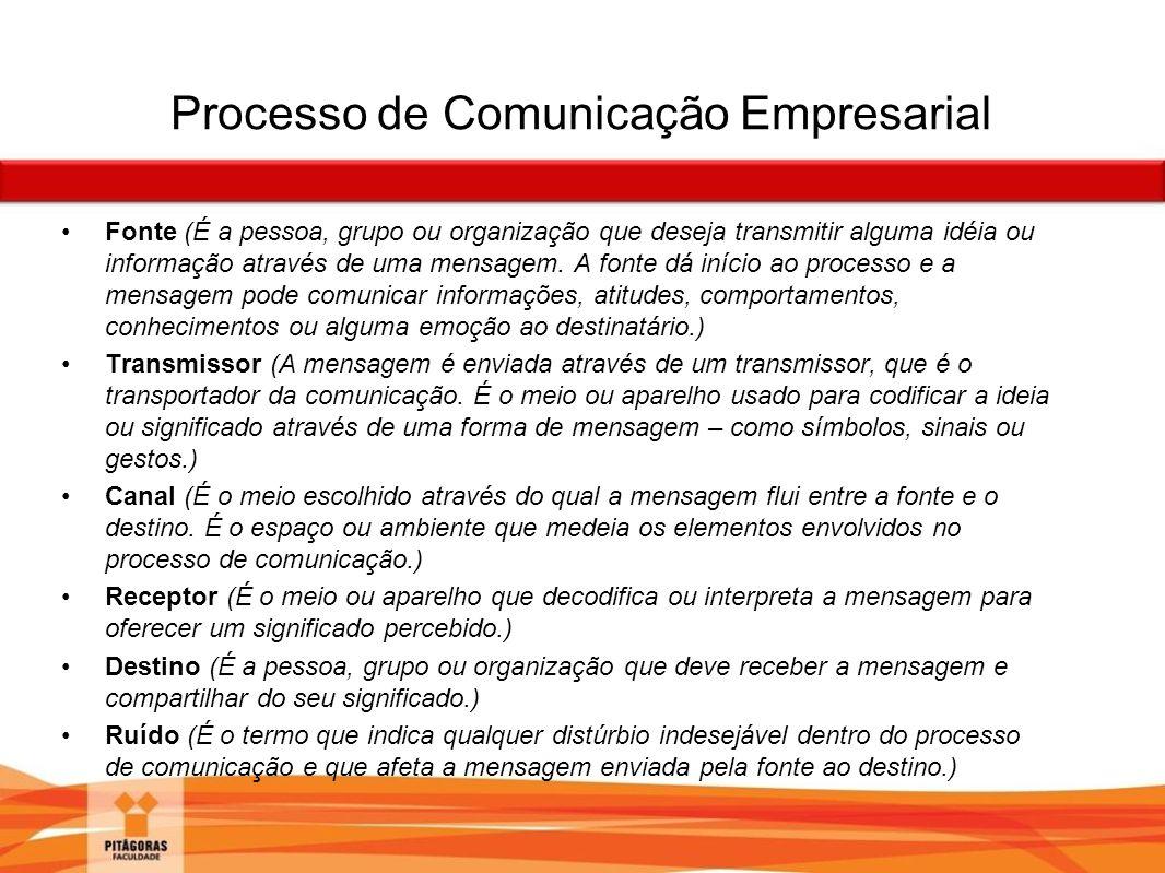 Processo de Comunicação Empresarial Fonte (É a pessoa, grupo ou organização que deseja transmitir alguma idéia ou informação através de uma mensagem.