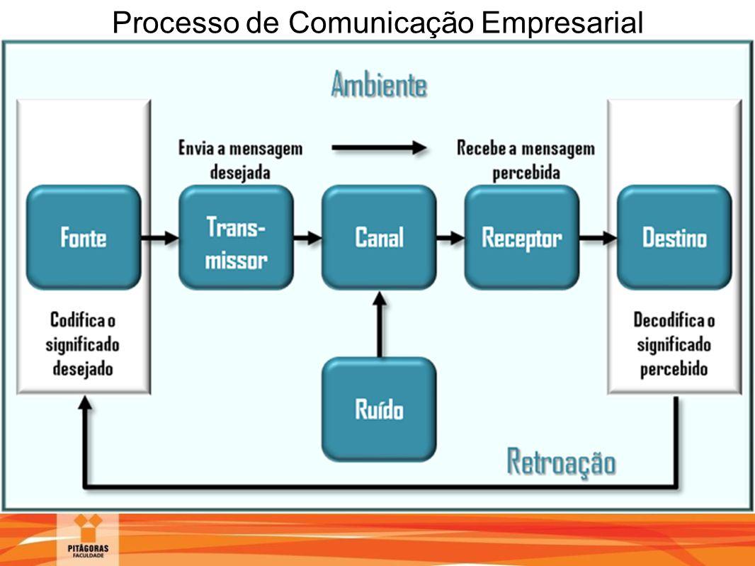 Processo de Comunicação Empresarial