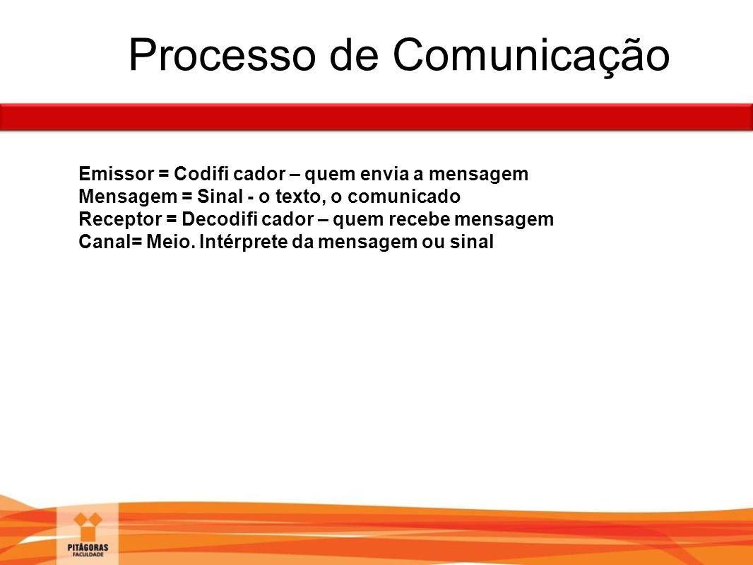 Processo de Comunicação Emissor = Codifi cador – quem envia a mensagem Mensagem = Sinal - o texto, o comunicado Receptor = Decodifi cador – quem receb
