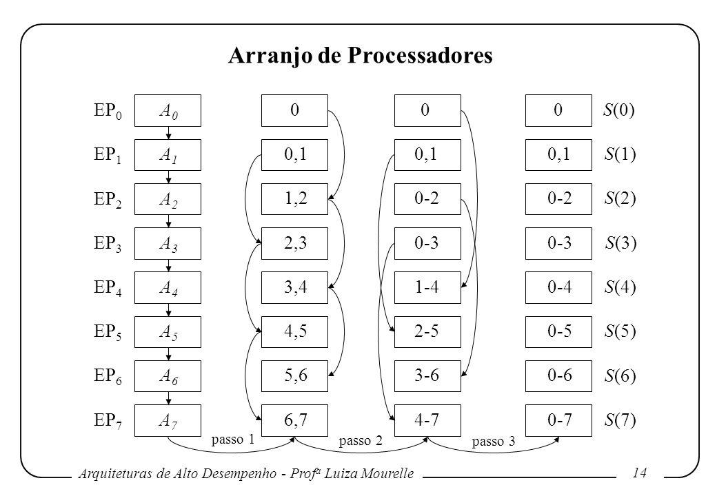 Arquiteturas de Alto Desempenho - Prof a Luiza Mourelle 14 Arranjo de Processadores A0A0 A1A1 A2A2 A3A3 A4A4 A5A5 A6A6 A7A7 0 0,1 1,2 2,3 3,4 4,5 5,6 6,7 0 0,1 0-2 0-3 1-4 2-5 3-6 4-7 0 0,1 0-2 0-3 0-4 0-5 0-6 0-7 EP 0 EP 1 EP 2 EP 3 EP 4 EP 5 EP 6 EP 7 S(0) S(1) S(2) S(3) S(4) S(5) S(6) S(7) passo 1 passo 2 passo 3