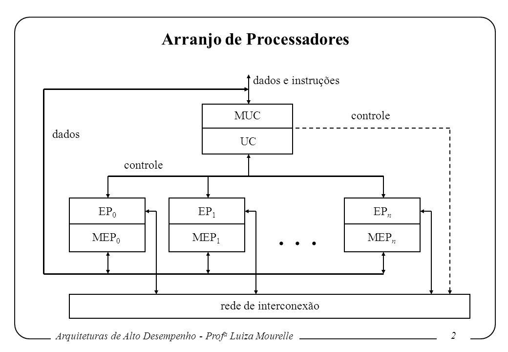 Arquiteturas de Alto Desempenho - Prof a Luiza Mourelle 13 Arranjo de Processadores No caso de n = 8, a soma recursiva pode ser feita com um arranjo de N=8 EPs.