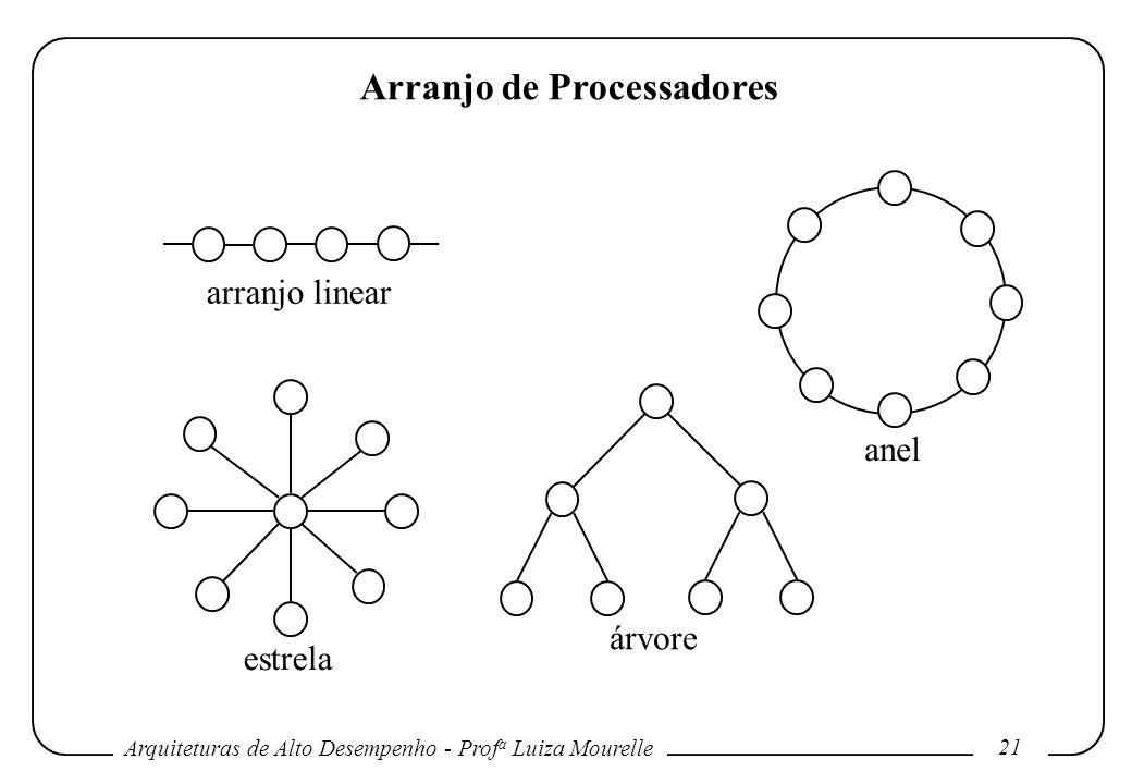 Arquiteturas de Alto Desempenho - Prof a Luiza Mourelle 21 Arranjo de Processadores arranjo linear anel estrela árvore