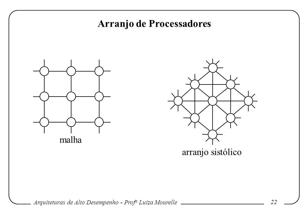 Arquiteturas de Alto Desempenho - Prof a Luiza Mourelle 22 Arranjo de Processadores malha arranjo sistólico