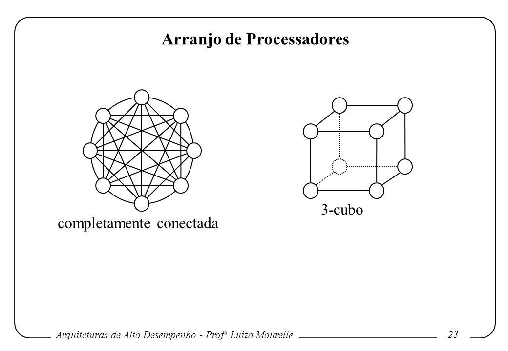 Arquiteturas de Alto Desempenho - Prof a Luiza Mourelle 23 Arranjo de Processadores completamente conectada 3-cubo