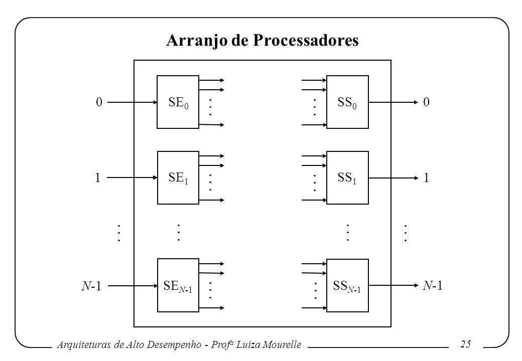 Arquiteturas de Alto Desempenho - Prof a Luiza Mourelle 25 Arranjo de Processadores SE 0 SE 1 SE N-1 SS 0 SS 1 SS N-1 0 1 N-1 0 1............................................................