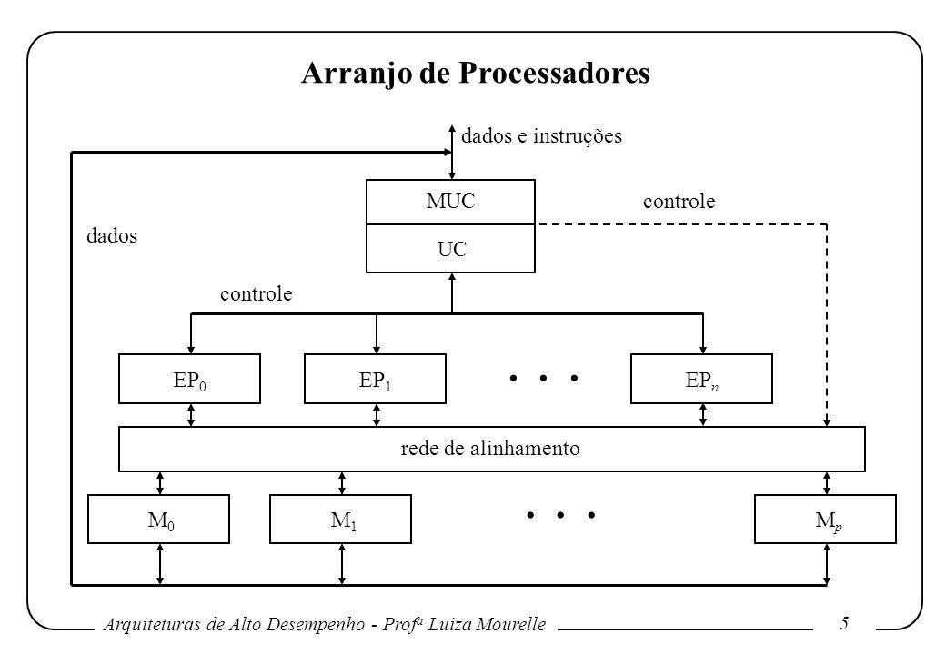 Arquiteturas de Alto Desempenho - Prof a Luiza Mourelle 6 Arranjo de Processadores Formalmente, um computador SIMD é caracterizado pelo seguinte conjunto de parâmetros: onde: N = número de EPs no sistema; F = conjunto de funções de roteamento de dados; I = conjunto de instruções de máquina para operações escalares, vetoriais, de roteamento de dados e manipulação de rede; M = conjunto de máscaras, onde cada máscara particiona o conjunto de EPs nos dois sub-conjuntos disjuntos de ativos e inativos.