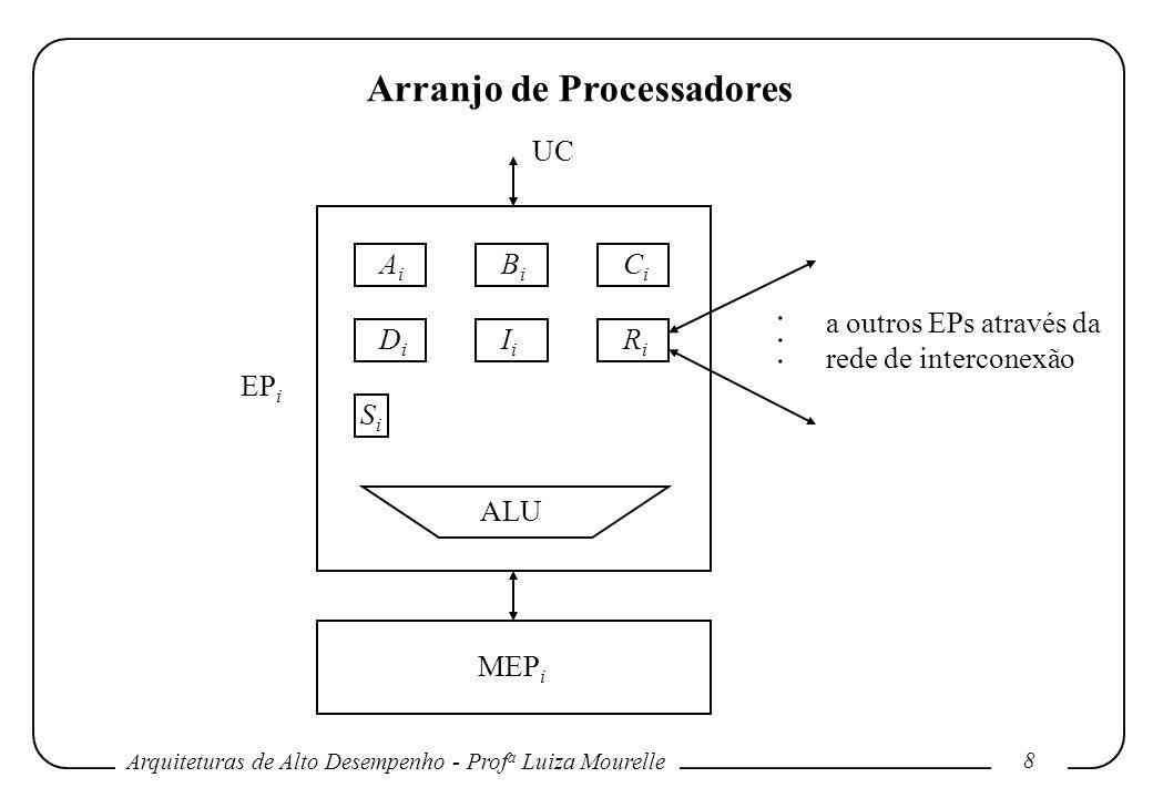 Arquiteturas de Alto Desempenho - Prof a Luiza Mourelle 8 Arranjo de Processadores AiAi ALU BiBi CiCi DiDi IiIi RiRi SiSi......