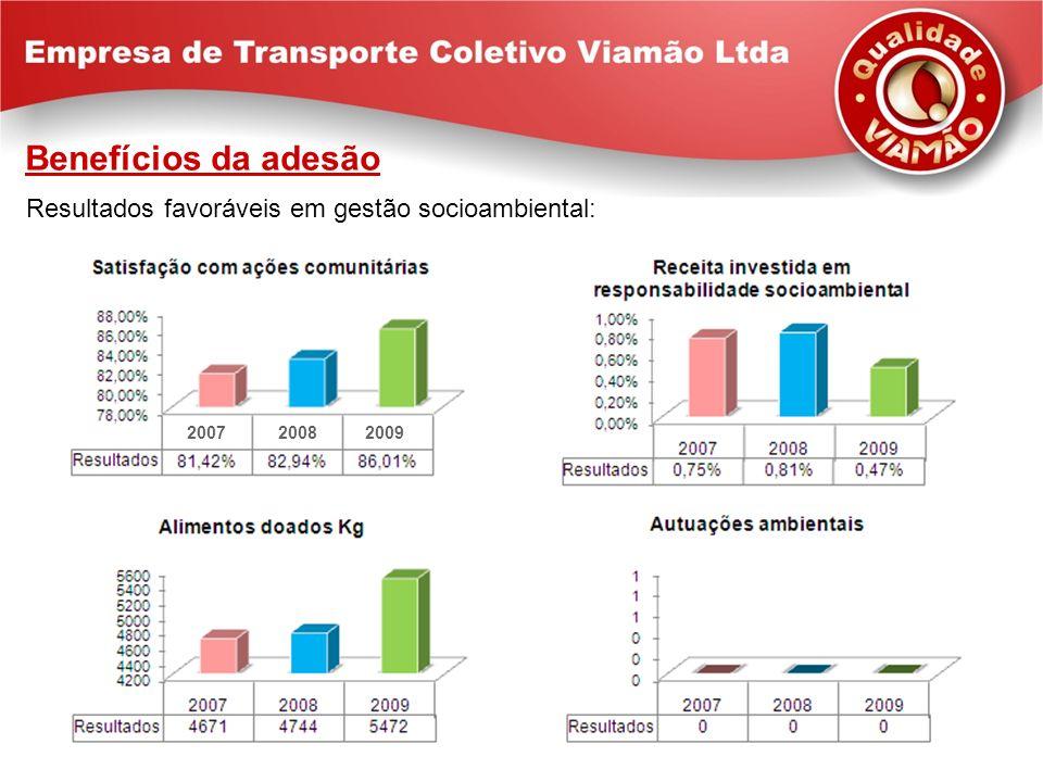 Benefícios da adesão Resultados favoráveis em gestão socioambiental: 200720082009