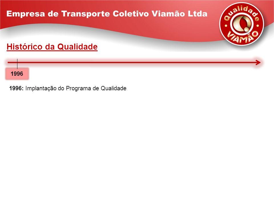 1996: Implantação do Programa de Qualidade 1996