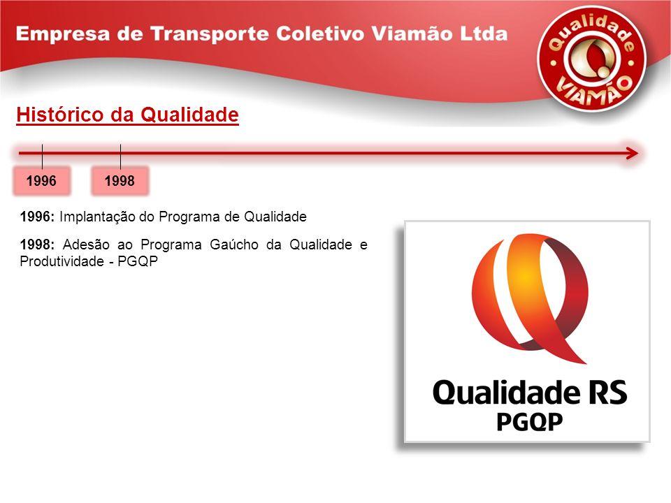 Histórico da Qualidade 1996: Implantação do Programa de Qualidade 1998: Adesão ao Programa Gaúcho da Qualidade e Produtividade - PGQP 1996 1998